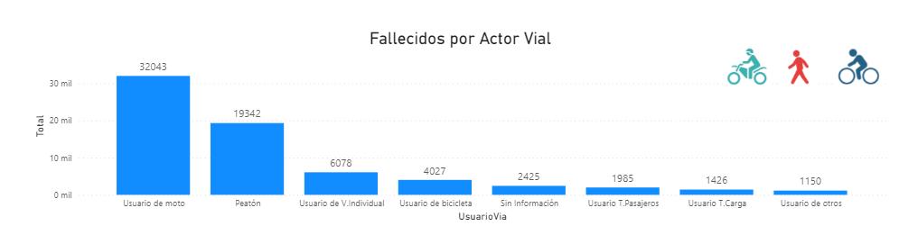fallecidos por actor vial - pase sin curso